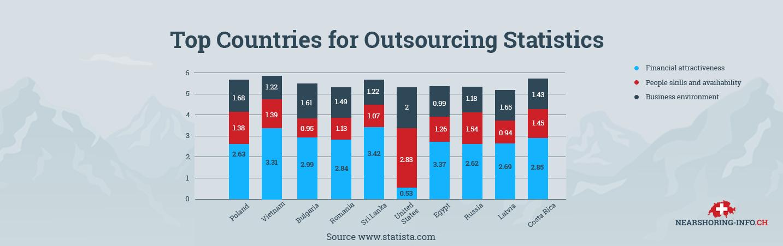 benefits of nearshoring statistics