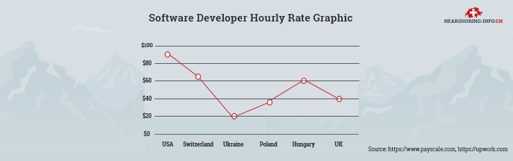nearshore software programmers hourly rate