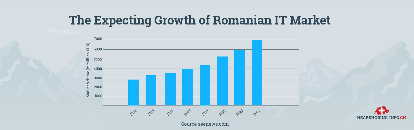reasons of nearshoring romania