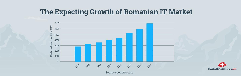 reasons of nearshoring romania